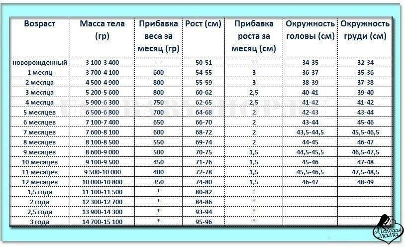 Таблица размеров развития ребенка по месяцам