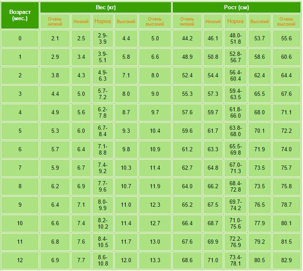 Рост и вес ребенка до года таблица