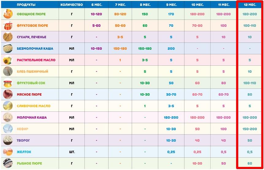Таблица прикорма по месяцам