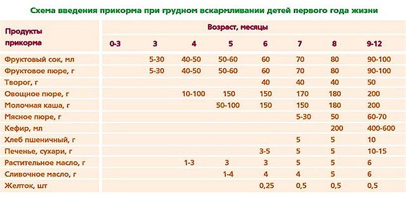 Таблица продуктов питания для грудничков