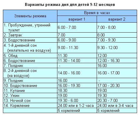 Таблица режима дня новорожденного
