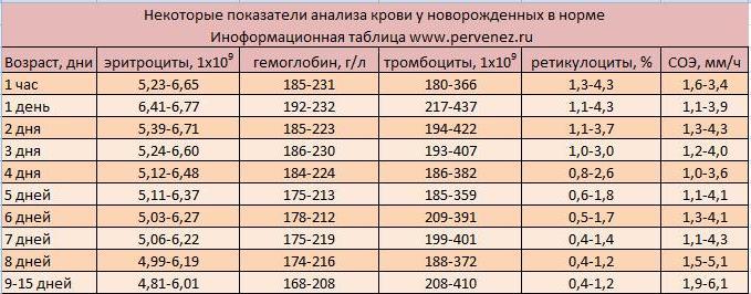 Таблица показателей гемоглобина у новорожденного в норме
