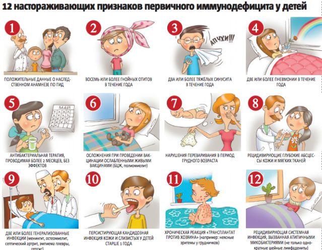 simptomy-immunodeficita-u-grudnichkov