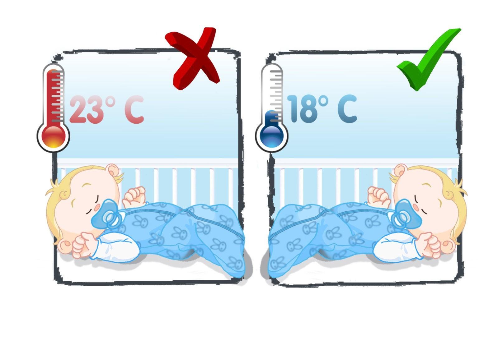 Низкая температура у новорожденного — это следствие неправильной температуры в комнате ребенка
