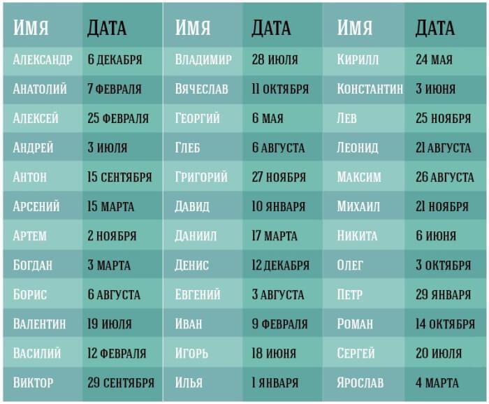 Примеры имени для ребенка в соответствии с датой рождения