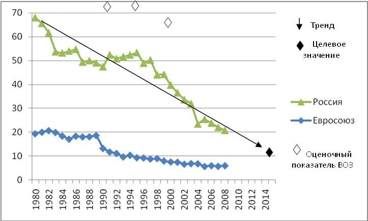 материнская смертность в России снижается